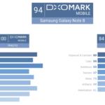 Fotocamera di iPhone 8 Plus al pari con il Galaxy Note 8 parola di DxOMark