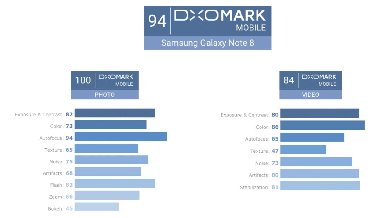 Galaxy Note 8 parola di DxOMark